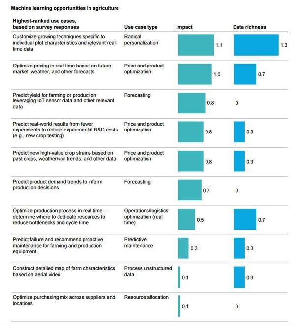 Le machine learning dans le monde de demain : 12 secteurs qui vont connaître de grandes évolutions
