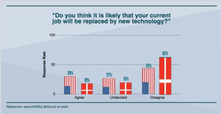 Près d'un tiers des Américains préfèreraient un robot qu'un responsable humain