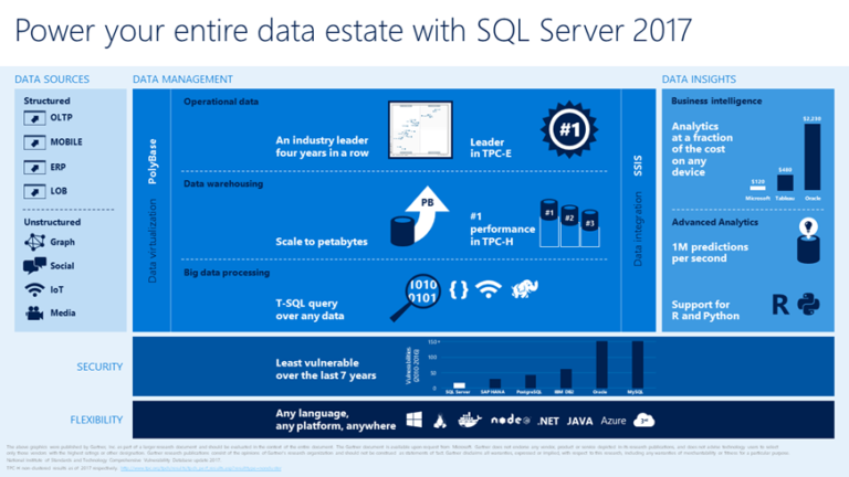 SQL Server 2017 : Pensé pour l'intelligence artificielle