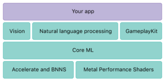 coreml-framework-ia-apple