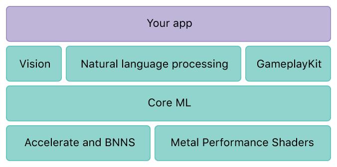 Apple propose aux développeurs sa solution d'intelligence artificielle : Core ML