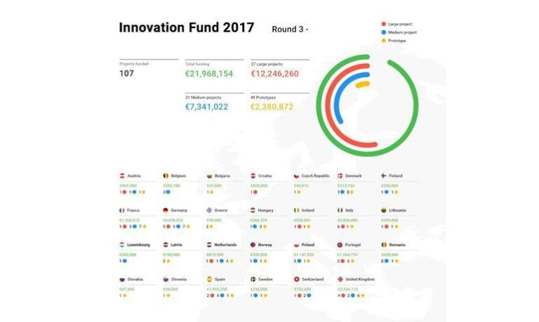 11 projets français se partageront les 1,56 millions d'euros alloués par Google DNI