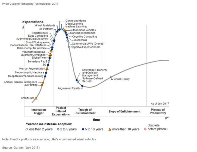L'intelligence artificielle, très en vogue selon Gartner