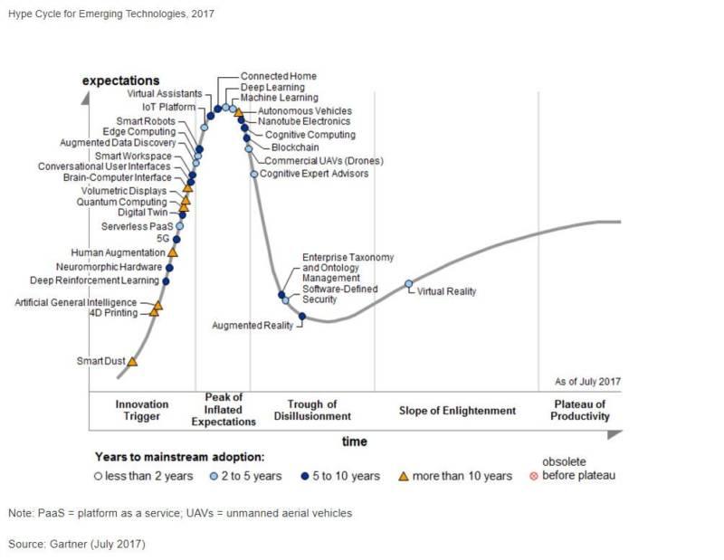 Selon un rapport publié en Juillet 2017 par Gartner, l'intelligence artificielle a le vent en poupe. Le cycle du Hype, représentation graphique de l'adoption des technologies par le grand public va d'ailleurs plus loin puisqu'il nous indique que Gartner p