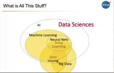 data sciences, data mining, machine learning