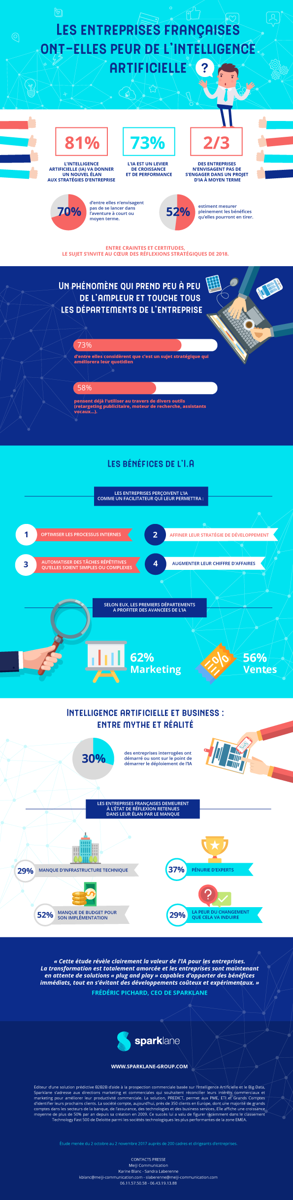 infographie, entreprise, IA