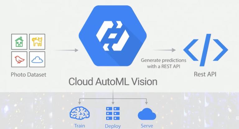 Google Cloud veut rendre l'IA accessible à toutes les entreprises grâce à Cloud AutoML
