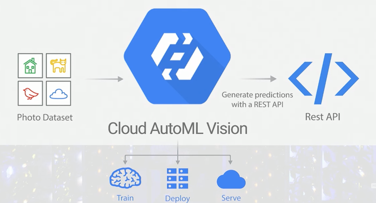 cloud-auto-ml-flow-2