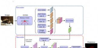 TensorFlow - Intelligence artificielle