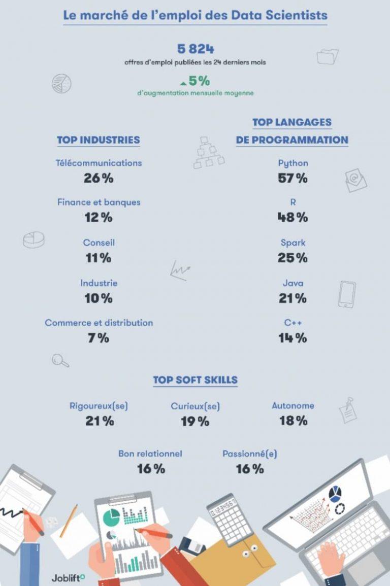 Le marché de l'emploi français des Data Scientists, une infographie de Joblift