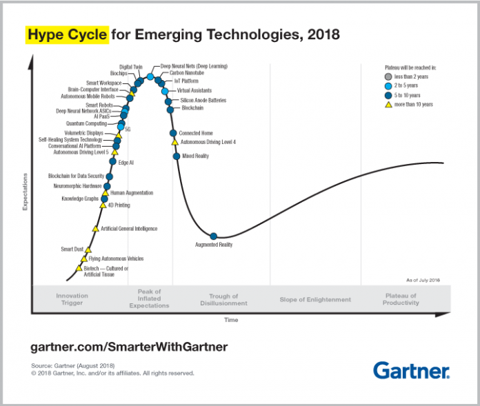 PR_490866_5_Trends_in_the_Emerging_Tech_Hype_Cycle_2018_Hype_Cycle