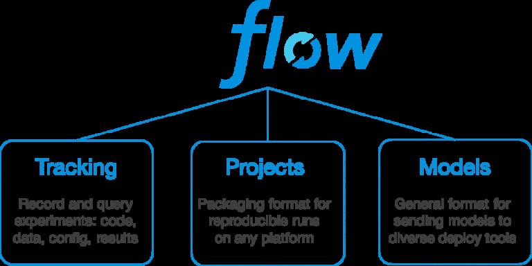 MLflow, une suite open source pour faciliter la création de modèles de machine learning