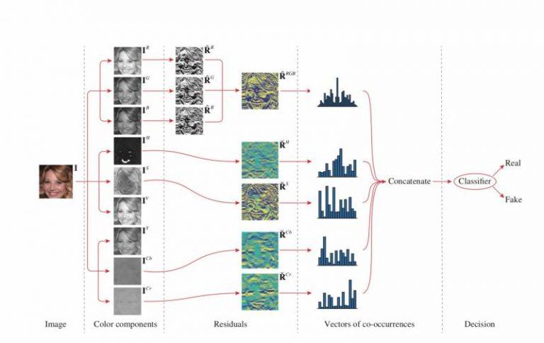 Des chercheurs proposent une solution de détection d'images générées en deep learning