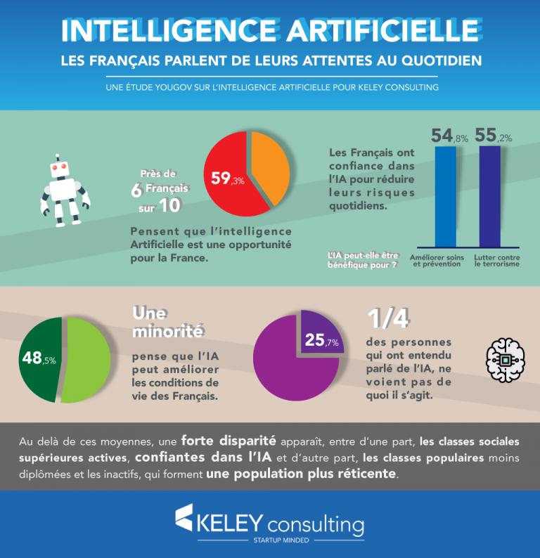Une étude s'intéresse à la perception de l'intelligence artificielle par les Français