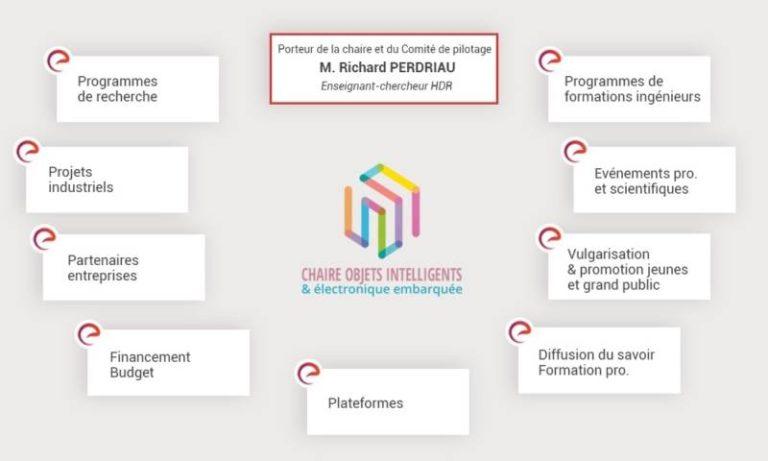 L'ESEO lance la Chaire industrielle « Objets intelligents et électronique embarquée »