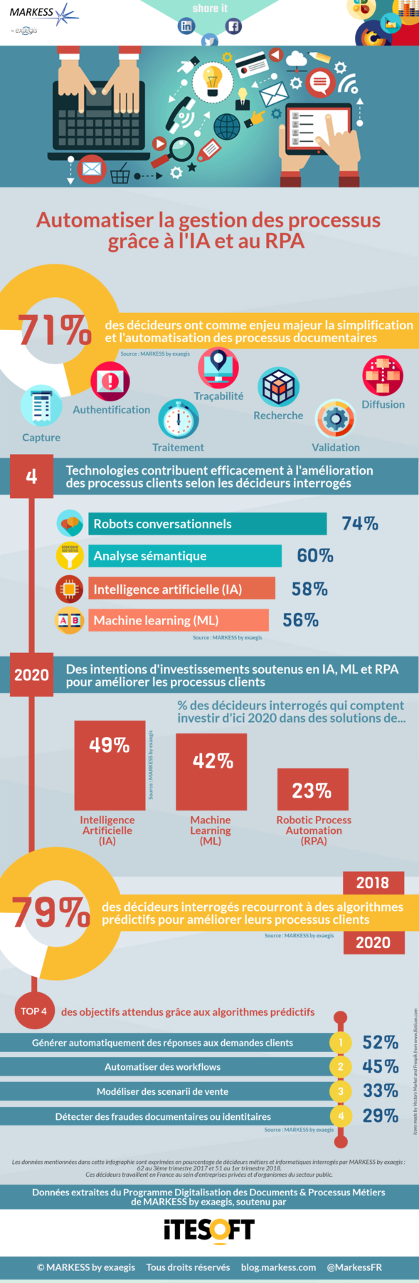 INFOGRAPHIE_MARKESS_PRG_FLOW_18_ITESOFT