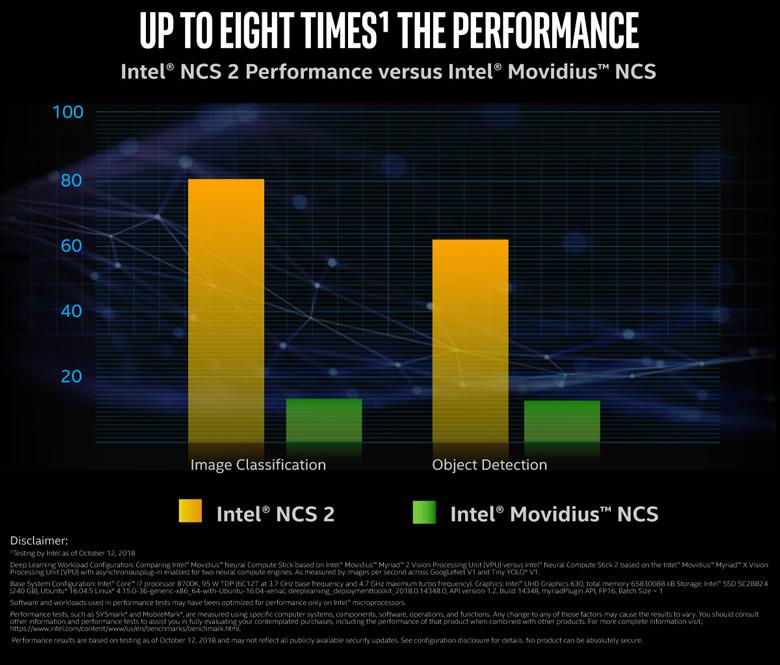 ncs2-8x-performance-comparison-780×665