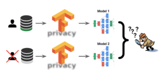 TensorFlow Privacy2