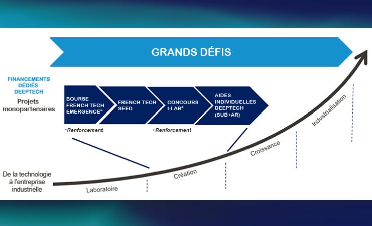 SATT: La France ambitionne d'accélérer le transfert de technologie entre la recherche et l'industrie