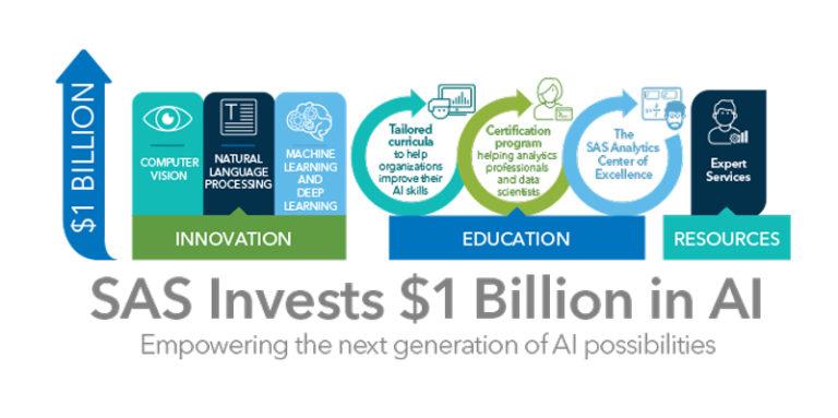 SAS annonce un investissement d'un milliard de dollars sur les trois prochaines années dans l'intelligence artificielle