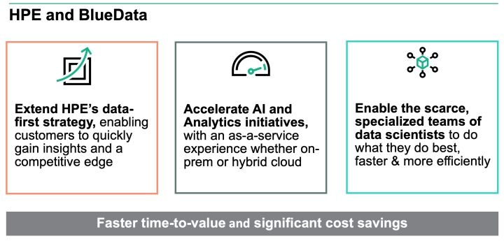 AI with HPE and BlueData