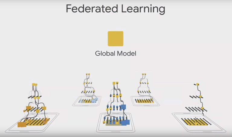 Le Federated Learning : la solution aux problèmes de confidentialité des données en intelligence artificielle ?