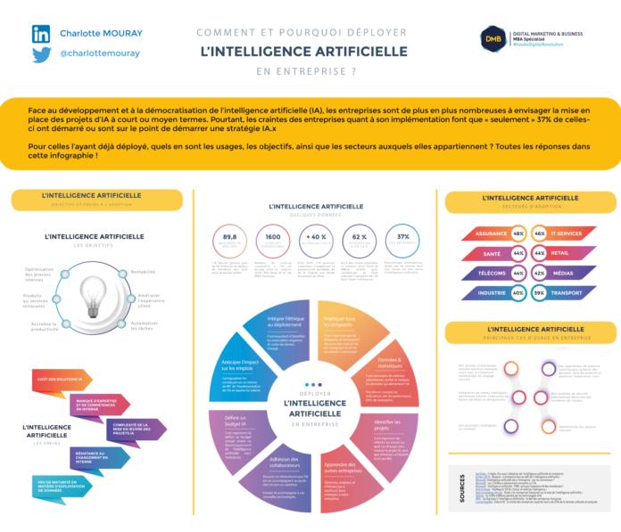 infographie_deploiement_ia_entreprise