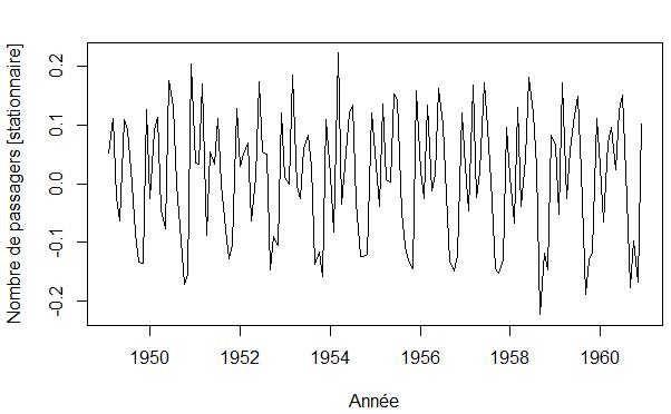 serie_temporelle_stationnaire