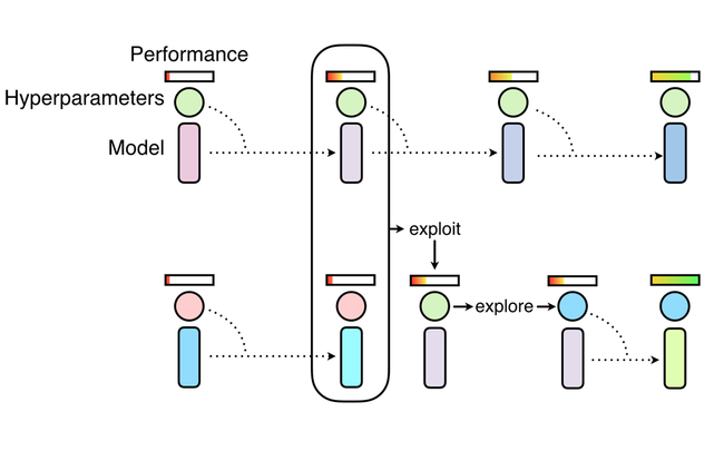 Véhicule autonome : Waymo utilise la technique PBT pour entraîner ses réseaux de neurones