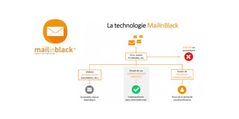 Mailinblack lève 14 millions d'euros, Thomas Kerjean en devient Directeur Général
