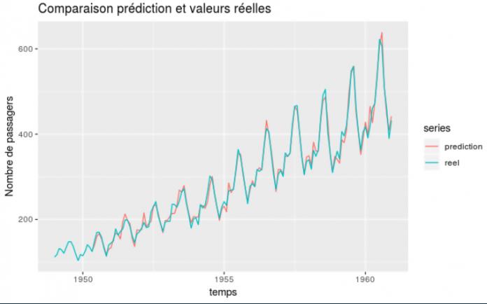 analyse_comparaison_prediction