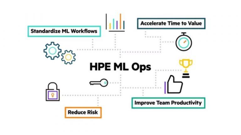 HPE ML Ops propose une solution logicielle pour gérer l'ensemble du cycle de machine learning