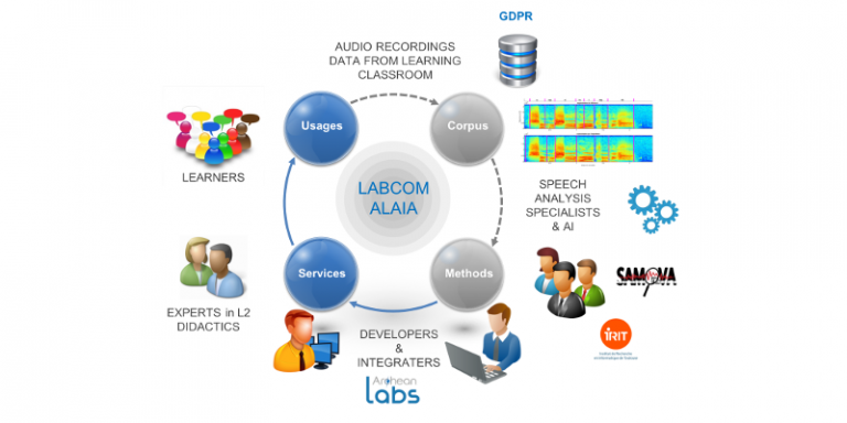 Focus sur le LabCom ALAIA et son programme de recherche dans le domaine des technologies informatiques pour l'apprentissage des langues étrangères