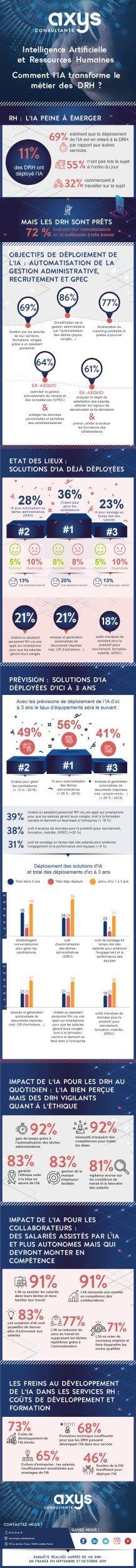 infographie_ia_rh_axys-consuiltants