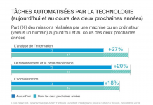 taches_automatisees_technologie