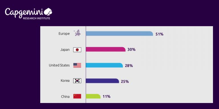 Adoption de l'IA dans les opérations industrielles : l'Europe en tête selon une étude de Capgemini