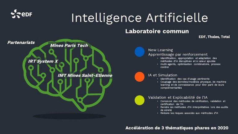 L'EDF Lab Paris-Saclay accueillera le laboratoire de recherche en intelligence artificielle d'EDF, Thales et Total