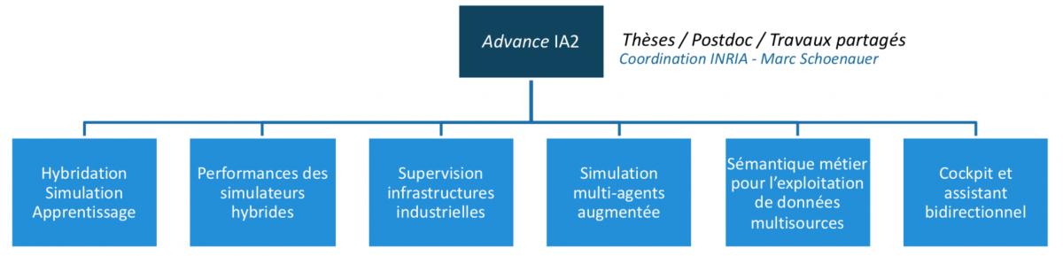 Programme IA2 SystemX
