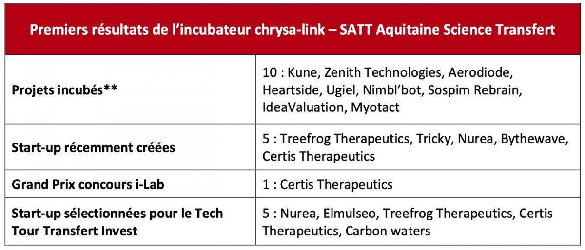 Projet chrysa-link SATT startup