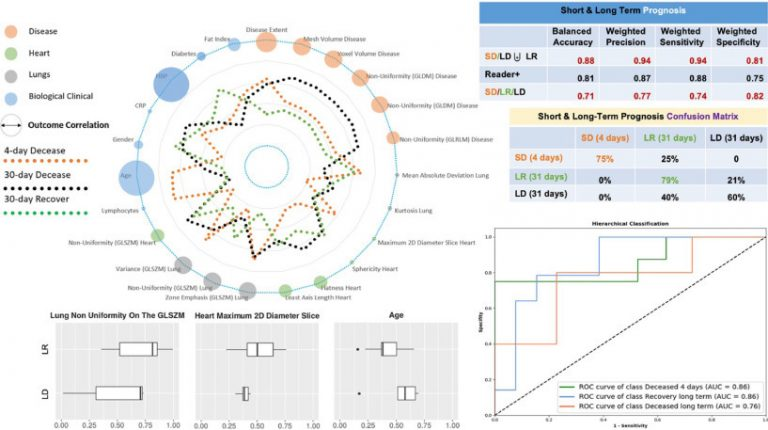 Des chercheurs utilisent le deep learning et les réseaux neuronaux convolutifs 2D et 3D pour prédire le degré de gravité de la Covid-19