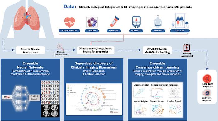 AI-Driven CT-based quantification, staging and short-term outcome prediction of COVID-19 pneumonia