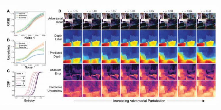 Des chercheurs du MIT et de Harvard ont formé des réseaux de neuronescapable d'estimer leur propre fiabilité
