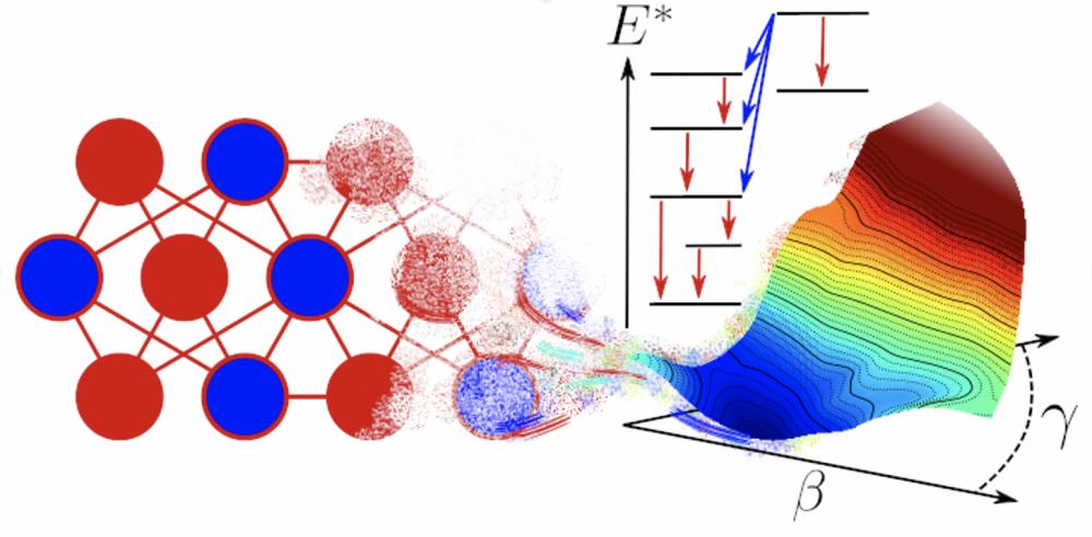 Figure 1. Illustration des calculs opérés par les réseaux de neurones, de la spectroscopie nucléaire - ici représentée par un schéma des niveaux d'énergie d'excitation (E*) du noyau - aux surfaces d'énergie potentielle qui représente l'énergie du noyau en fonction de paramètres de déformation ( β et γ).