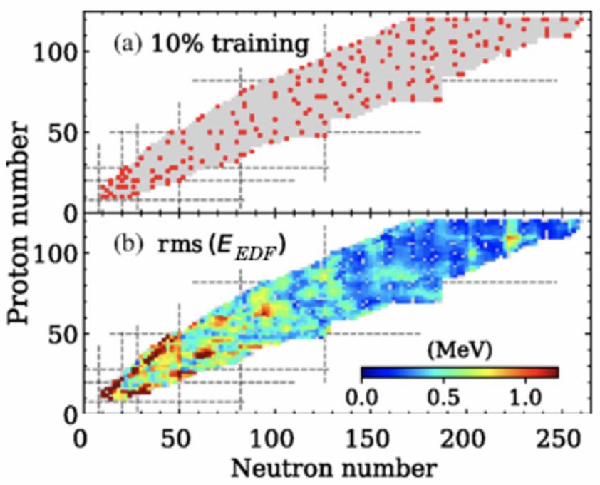 Figure 3 : En panel (a) les points rouges représentent les noyaux composant l'ensemble d'entrainement obtenus par apprentissage actif. En panel (b) la répartition sur la carte de l'écart moyen sur l'énergie de l'état fondamental entre l'énergie prédite par l'IA et celle servant de référence EDF.
