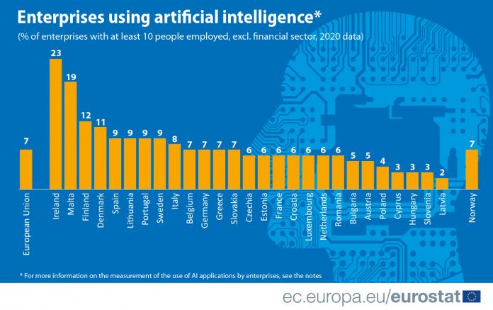 Selon les pays, un classement a été défini afin de montrer les disparités entre les 27 pays membres de l'UE quant à l'utilisation de l'IA par leurs entreprises