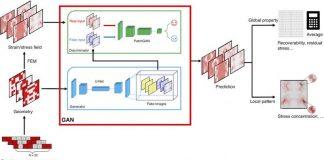 MIT fatigue matériaux deep learning