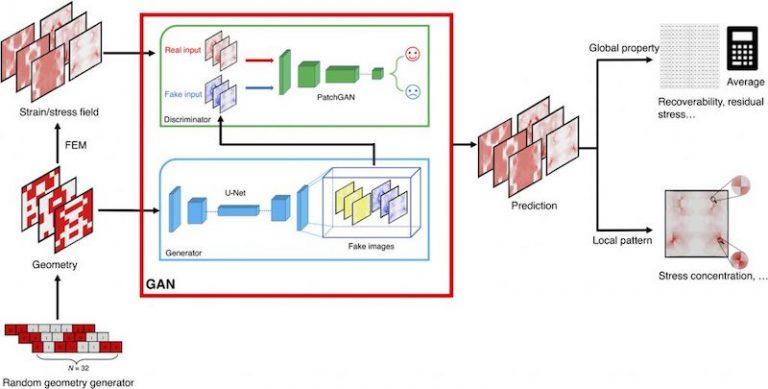 Des chercheurs du MIT présentent un outil de deep learning pour analyser la contrainte des matériaux à partir de photos