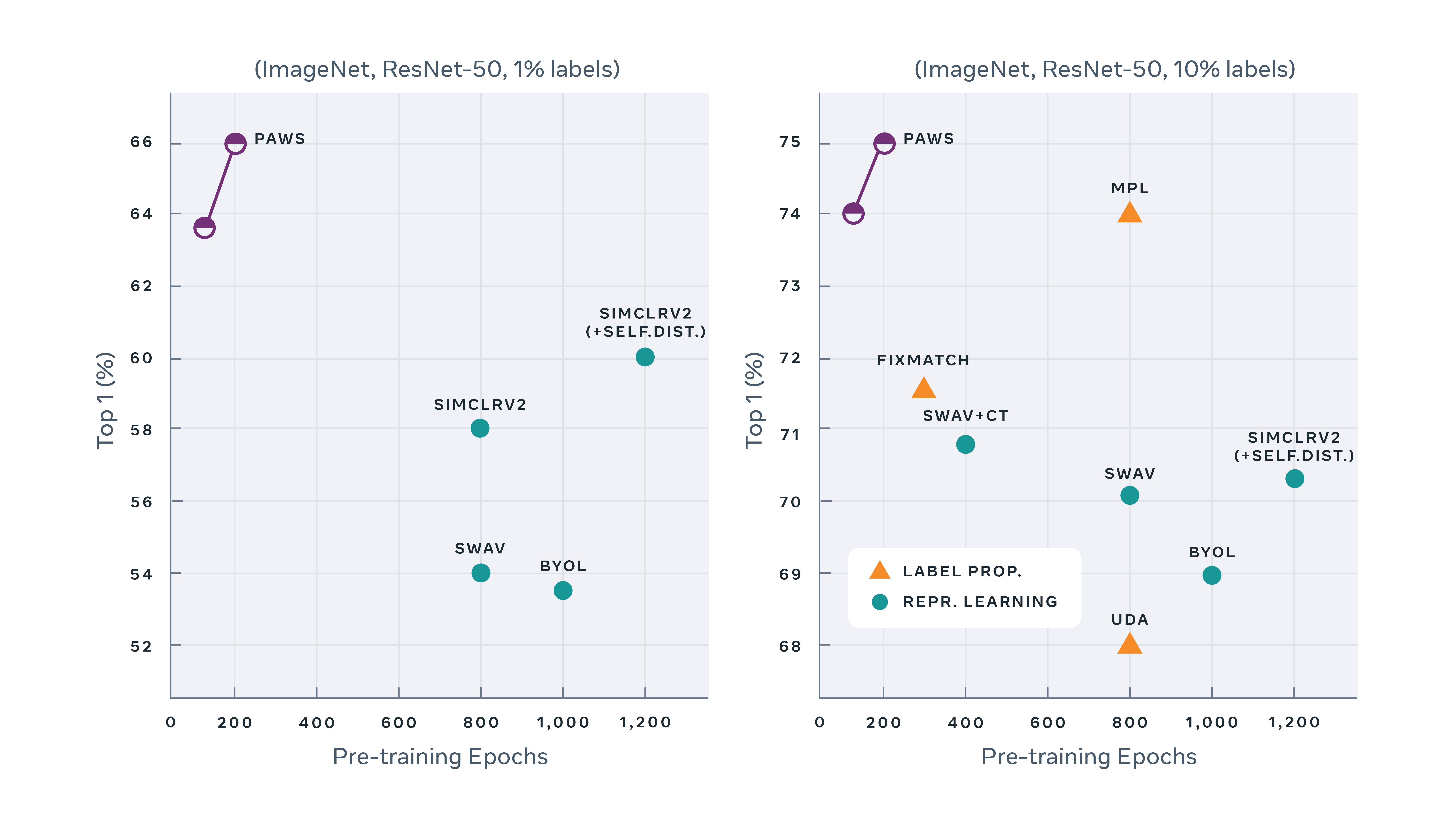 PAWS entrainé méthode apprentissage semi-supervisé base données réduite