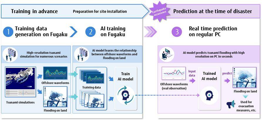 Le modèle d'IA permet à l'aide de modélisations préalablement faites, de prédire la force d'un tsunami.