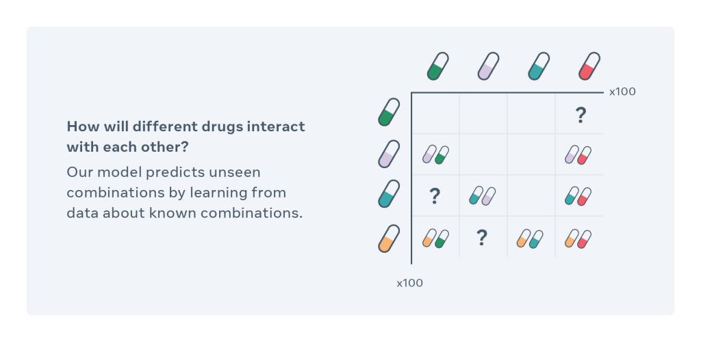 Le CPA pourra permettre de connaitre l'incidence de médicaments sur une ou plusieurs types de cellules qui pourront interagir entre elles ou même être extrapolées.